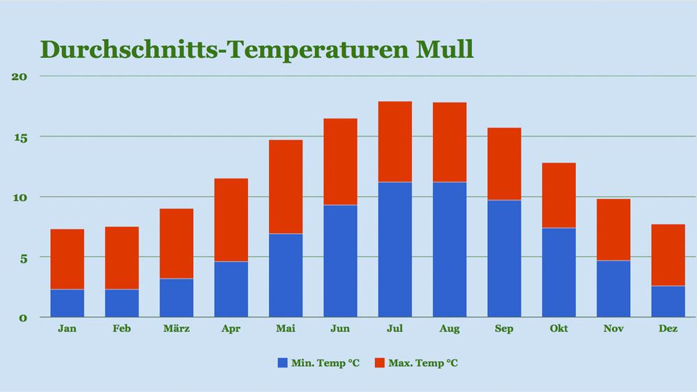 Klima Mull: Temperaturen