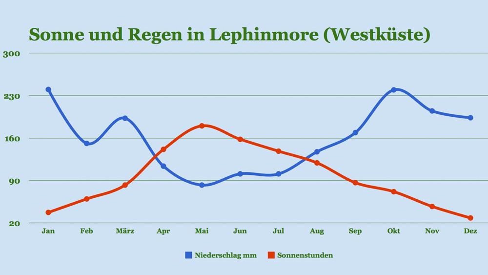 Klima Lephinmore: Sonne und Regen