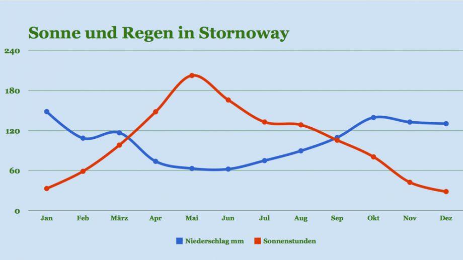 Klima Stornoway: Sonne und Regen