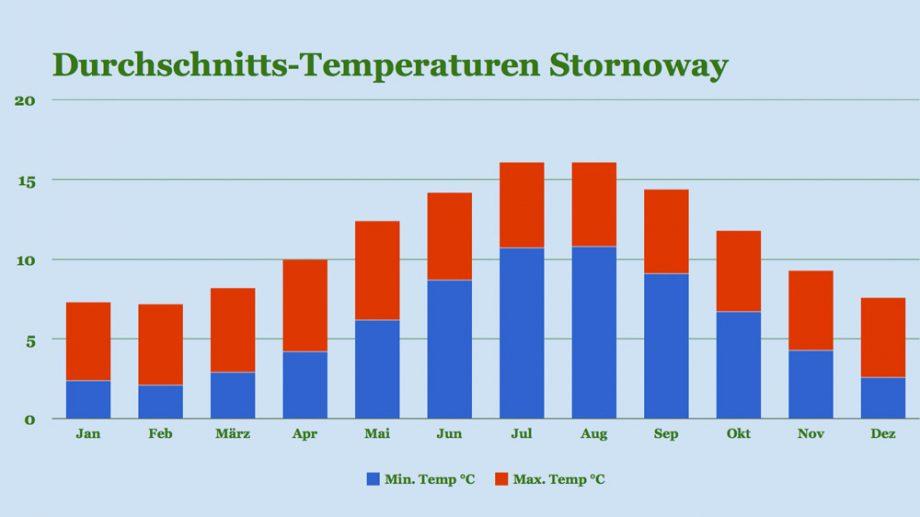 Klima Stornoway: Temperaturen